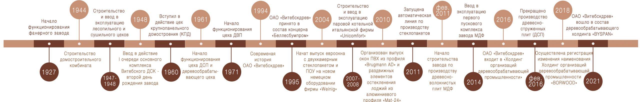 История_развитияd