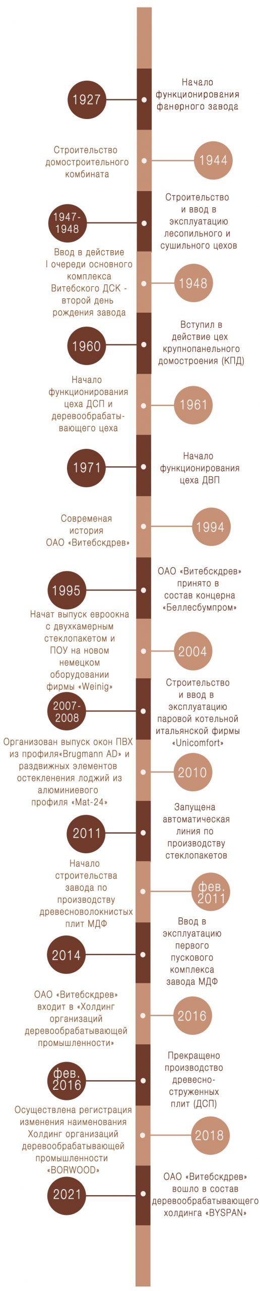 История_развитияm